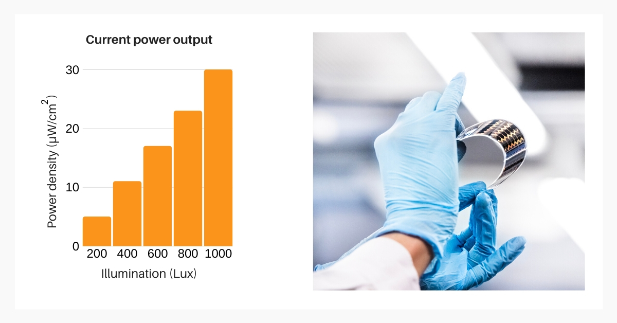 Power output data for Saule Technologies' solar modules.