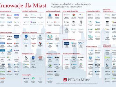 PFR-mapa-Innowacje-dla-miast